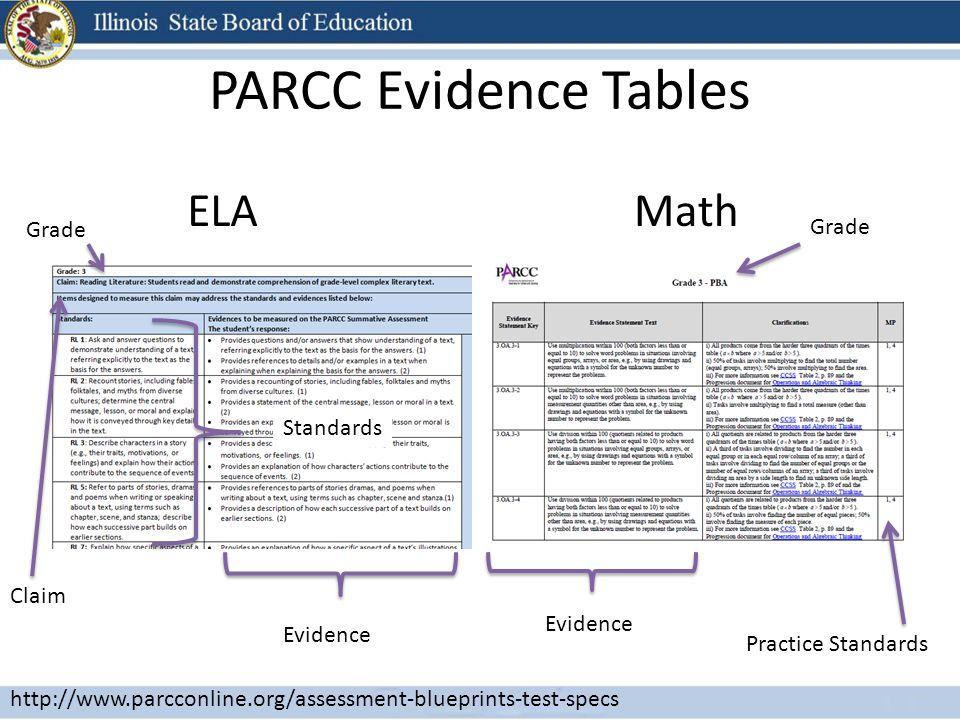 PARCC Evidence Tables ELAMath Grade Claim Standards Evidence Grade Practice Standards http://www.parcconline.org/assessment-blueprints-test-specs