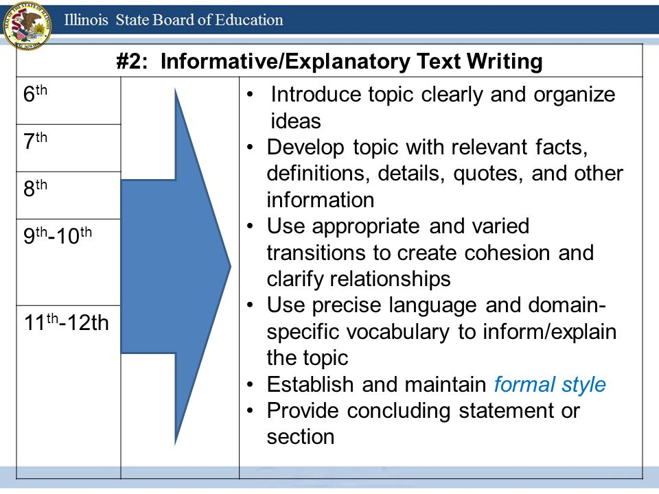 #3: Narrative Text Writing 6 th Write narratives to develop real or imagined experiences or events Engage and orient the reader – establish context and point of view, introduce characters, organize events in logical sequence Use narrative techniques – dialogue, pacing, description, reflection – to develop experiences, events, and/or characters Use variety of transition words/techniques to sequence events Use precise words/phrases, details, and sensory language to convey vivid picture of experiences and events Provide conclusion that reflects on narrated experiences/events 7 th 8 th 9 th -10 th 11 th - 12th
