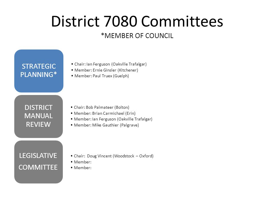 District 7080 Committees *MEMBER OF COUNCIL Chair: Ian Ferguson (Oakville Trafalgar) Member: Ernie Ginsler (Kitchener) Member: Paul Truex (Guelph) STRATEGIC PLANNING* Chair: Bob Palmateer (Bolton) Member: Brian Carmichael (Erin) Member: Ian Ferguson (Oakville Trafalgar) Member: Mike Gauthier (Palgrave) DISTRICT MANUAL REVIEW Chair: Doug Vincent (Woodstock – Oxford) Member: LEGISLATIVE COMMITTEE