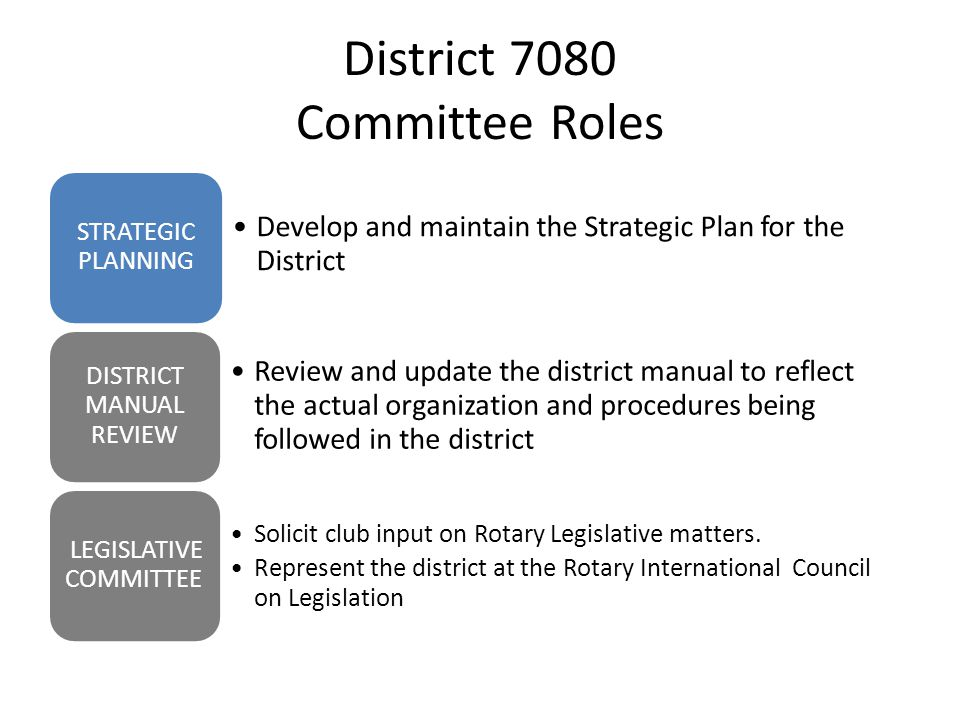 District 7080 Committee Roles Develop and maintain the Strategic Plan for the District STRATEGIC PLANNING Review and update the district manual to reflect the actual organization and procedures being followed in the district DISTRICT MANUAL REVIEW Solicit club input on Rotary Legislative matters.