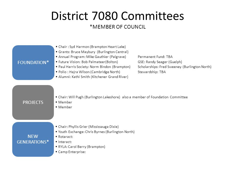 District 7080 Committees *MEMBER OF COUNCIL Chair : Syd Harmon (Brampton Heart Lake) Grants: Bruce Maybury (Burlington Central) Annual Program: Mike Gauthier (Palgrave)Permanent Fund: TBA Future Vision: Bob Palmateer(Bolton)GSE: Randy Seager (Guelph) Paul Harris Society: Norm Bindon (Brampton)Scholarships: Fred Sweeney (Burlington North) Polio : Hajra Wilson (Cambridge North)Stewardship: TBA Alumni: Kathi Smith (Kitchener Grand River) FOUNDATION* Chair: Will Pugh (Burlington Lakeshore) also a member of Foundation Committee Member PROJECTS Chair: Phyllis Grier (Mississauga Dixie) Youth Exchange: Chris Byrnes (Burlington North) Rotaract: Interact: RYLA: Carol Berry (Brampton) Camp Enterprise: NEW GENERATIONS*