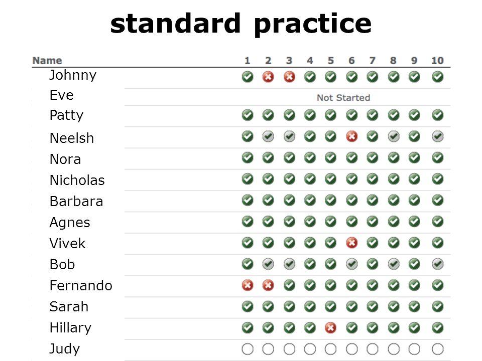 standard practice Johnny Eve Patty Neelsh Nora Nicholas Barbara Agnes Vivek Bob Fernando Sarah Hillary Judy Janet