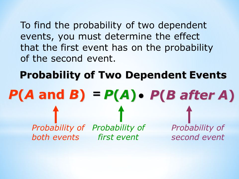 To find the probability of two dependent events, you must determine the effect that the first event has on the probability of the second event.