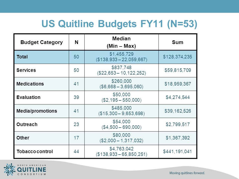 US Quitline Budgets FY11 (N=53) Budget CategoryN Median (Min – Max) Sum Total50 $1,455,729 ($138,933 – 22,059,667) $128,374,235 Services50 $837,748 ($
