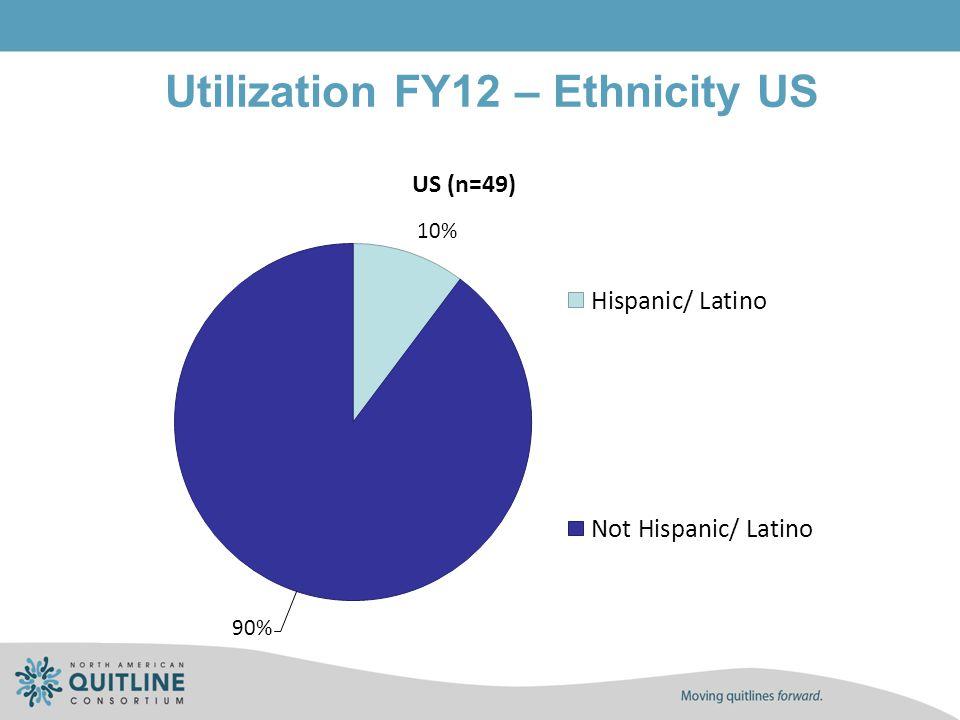 Utilization FY12 – Ethnicity US