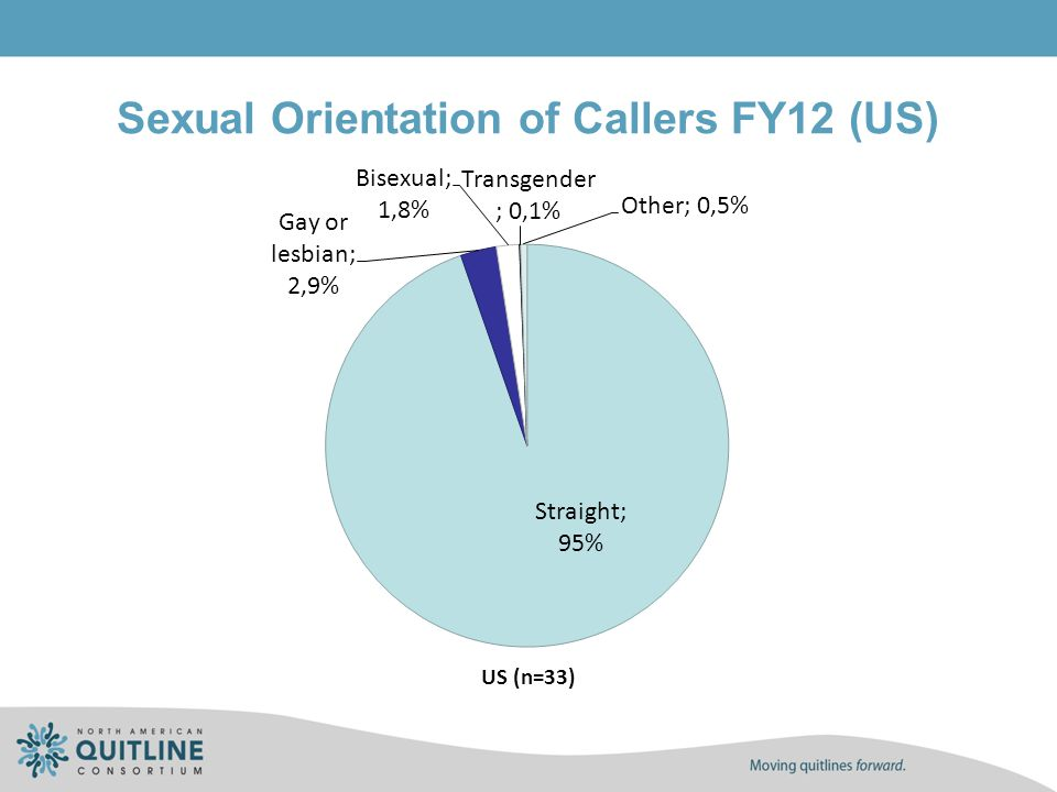 Sexual Orientation of Callers FY12 (US)