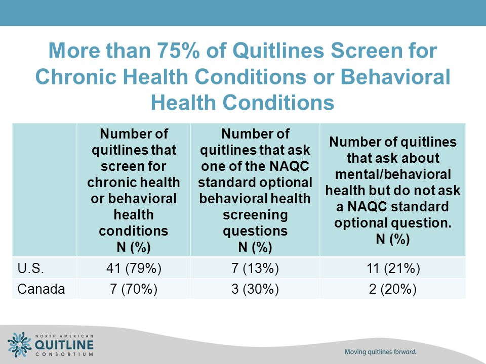 More than 75% of Quitlines Screen for Chronic Health Conditions or Behavioral Health Conditions. Number of quitlines that screen for chronic health or