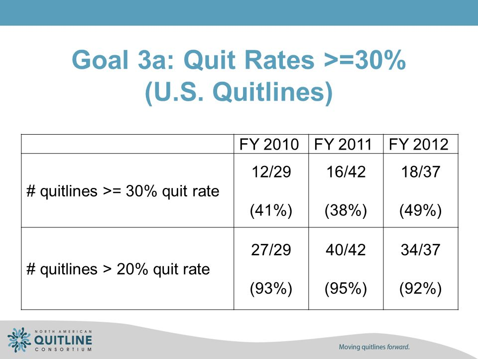 Goal 3a: Quit Rates >=30% (U.S.