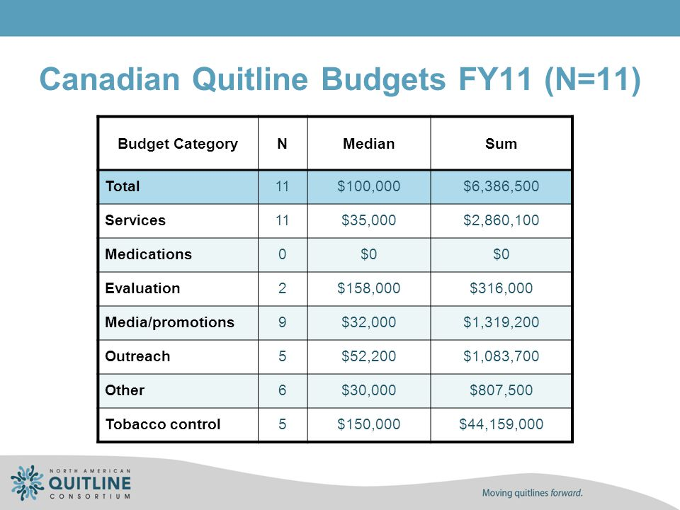 Canadian Quitline Budgets FY11 (N=11) Budget CategoryNMedianSum Total11$100,000$6,386,500 Services11$35,000$2,860,100 Medications0$0 Evaluation2$158,0