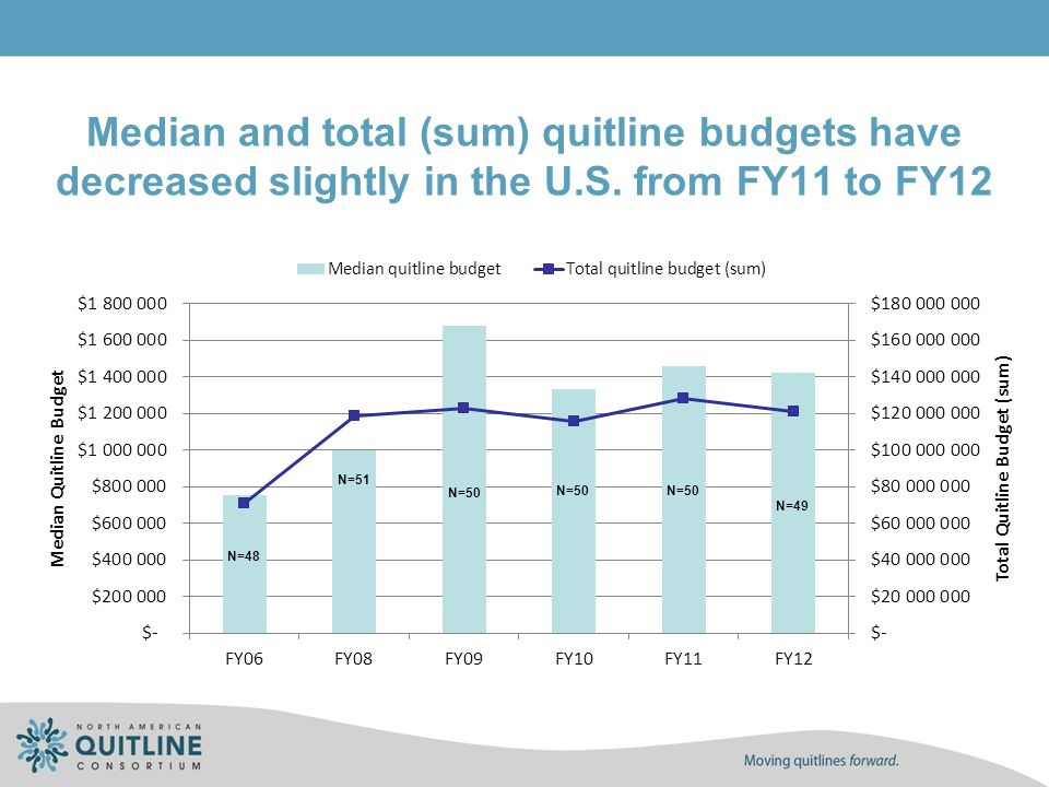 Median and total (sum) quitline budgets have decreased slightly in the U.S. from FY11 to FY12 N=48 N=50 N=51 N=50 N=49