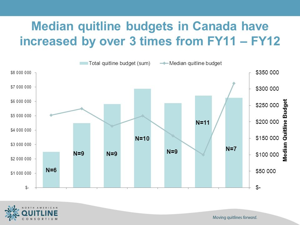 Median quitline budgets in Canada have increased by over 3 times from FY11 – FY12 N=6 N=9 N=10 N=9 N=11 N=7