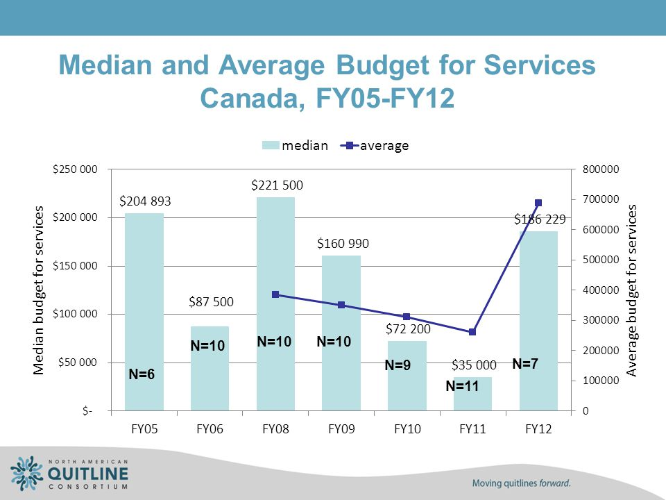 Median and Average Budget for Services Canada, FY05-FY12 N=6 N=10 N=9 N=10 N=11 N=7