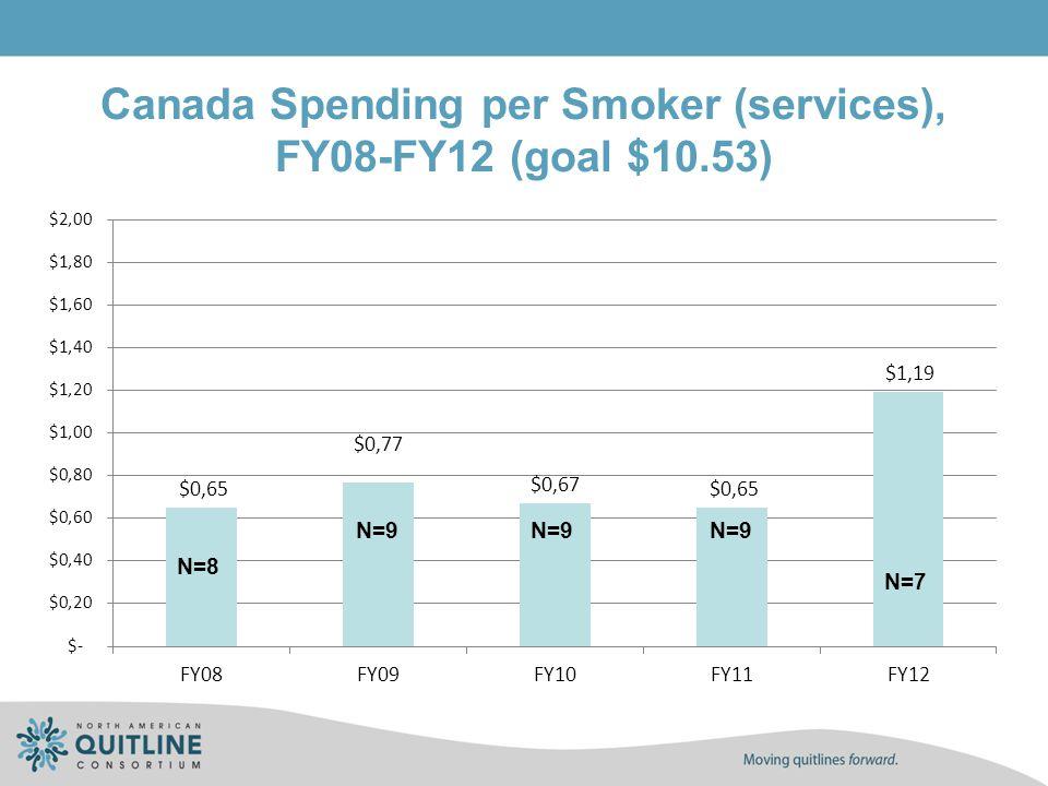 Canada Spending per Smoker (services), FY08-FY12 (goal $10.53) N=8 N=9 N=7