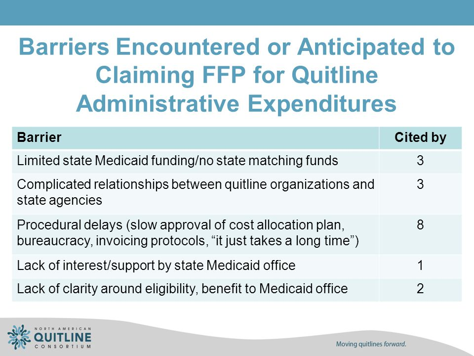 Barriers Encountered or Anticipated to Claiming FFP for Quitline Administrative Expenditures BarrierCited by Limited state Medicaid funding/no state m