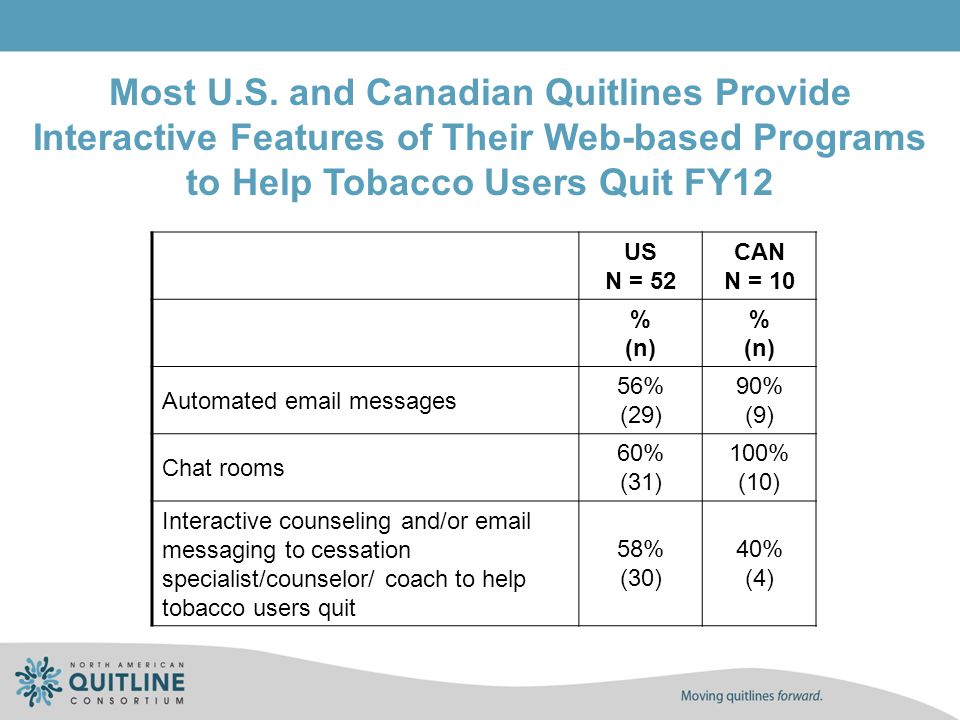 US N = 52 CAN N = 10 % (n) % (n) Automated email messages 56% (29) 90% (9) Chat rooms 60% (31) 100% (10) Interactive counseling and/or email messaging