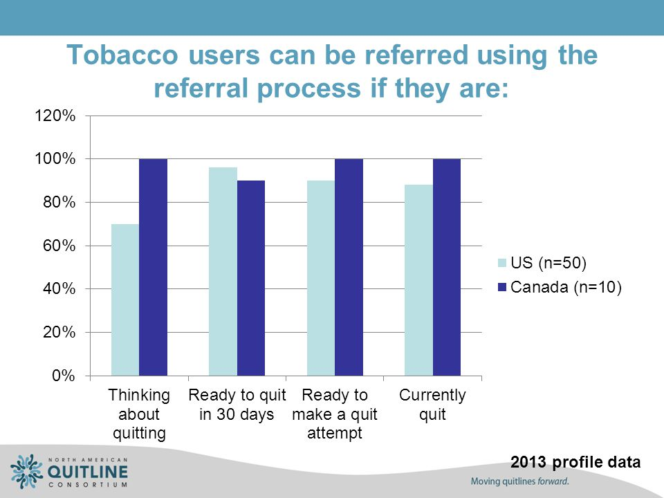 Tobacco users can be referred using the referral process if they are: 2013 profile data