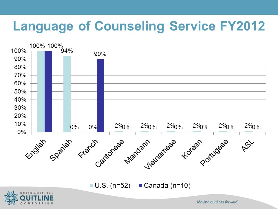 Language of Counseling Service FY2012