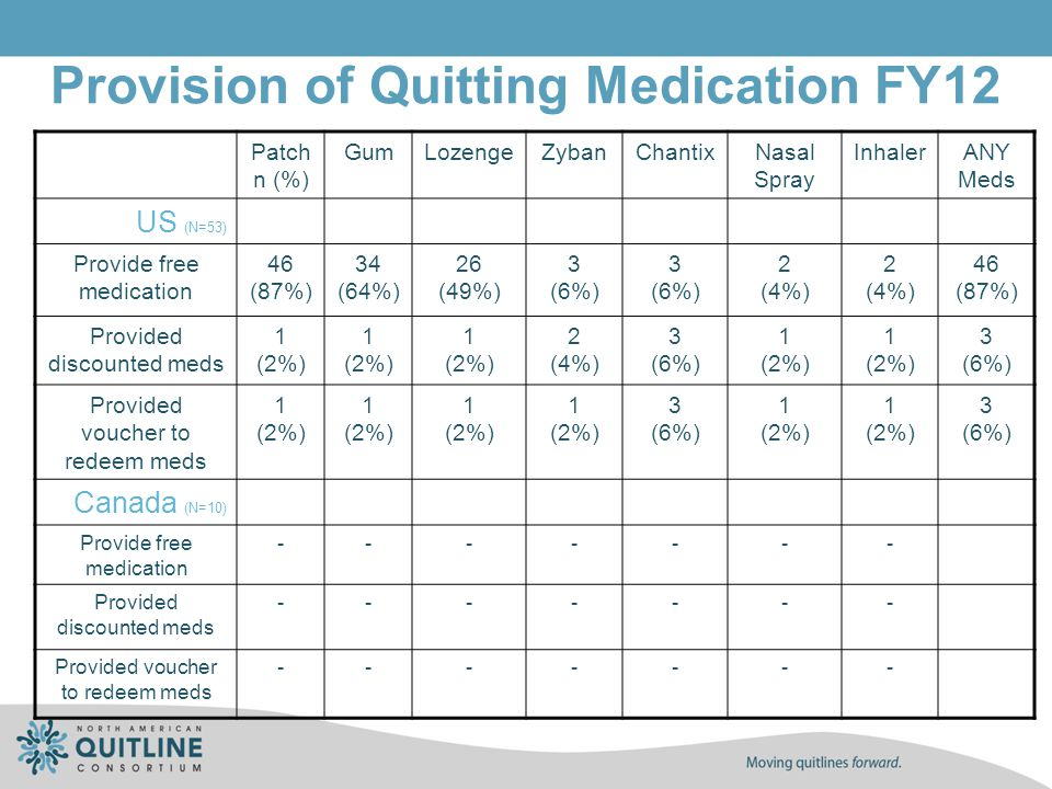 Provision of Quitting Medication FY12 Patch n (%) GumLozengeZybanChantixNasal Spray InhalerANY Meds US (N=53) Provide free medication 46 (87%) 34 (64%