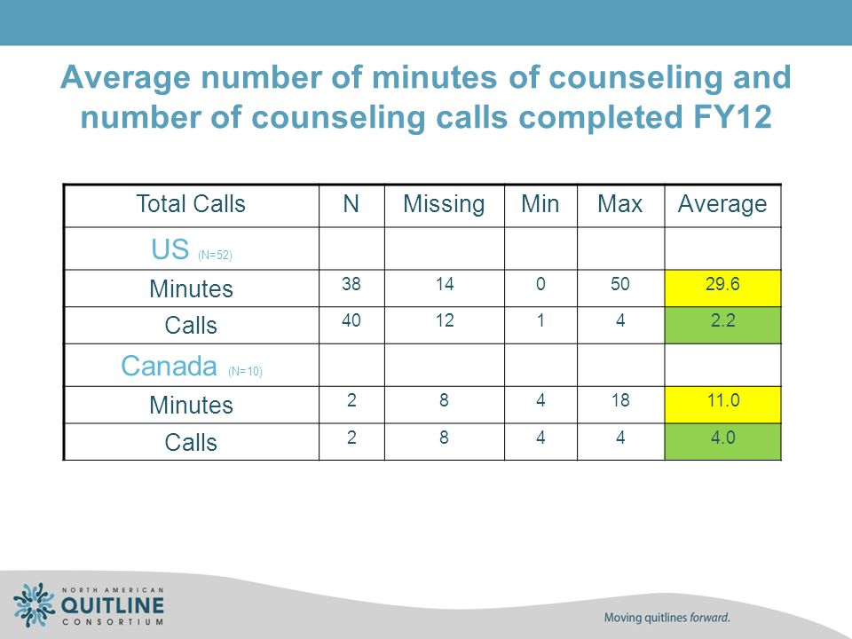 Average number of minutes of counseling and number of counseling calls completed FY12 Total CallsNMissingMinMaxAverage US (N=52) Minutes 381405029.6 C
