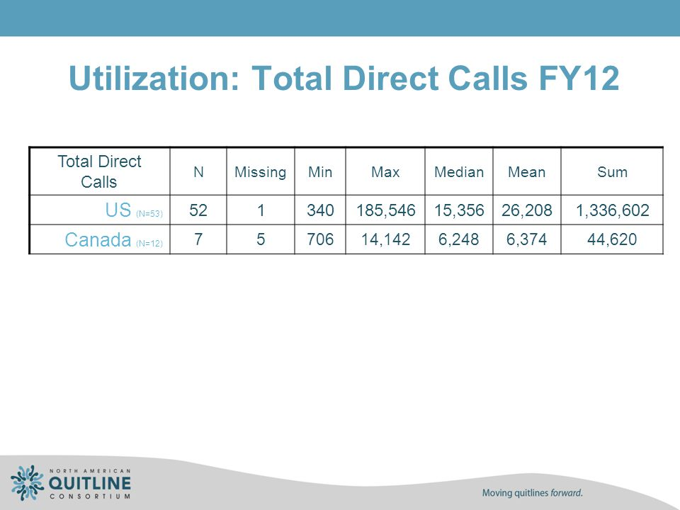 Utilization: Total Direct Calls FY12 Total Direct Calls NMissingMinMaxMedianMeanSum US (N=53) 521340185,54615,35626,2081,336,602 Canada (N=12) 7570614
