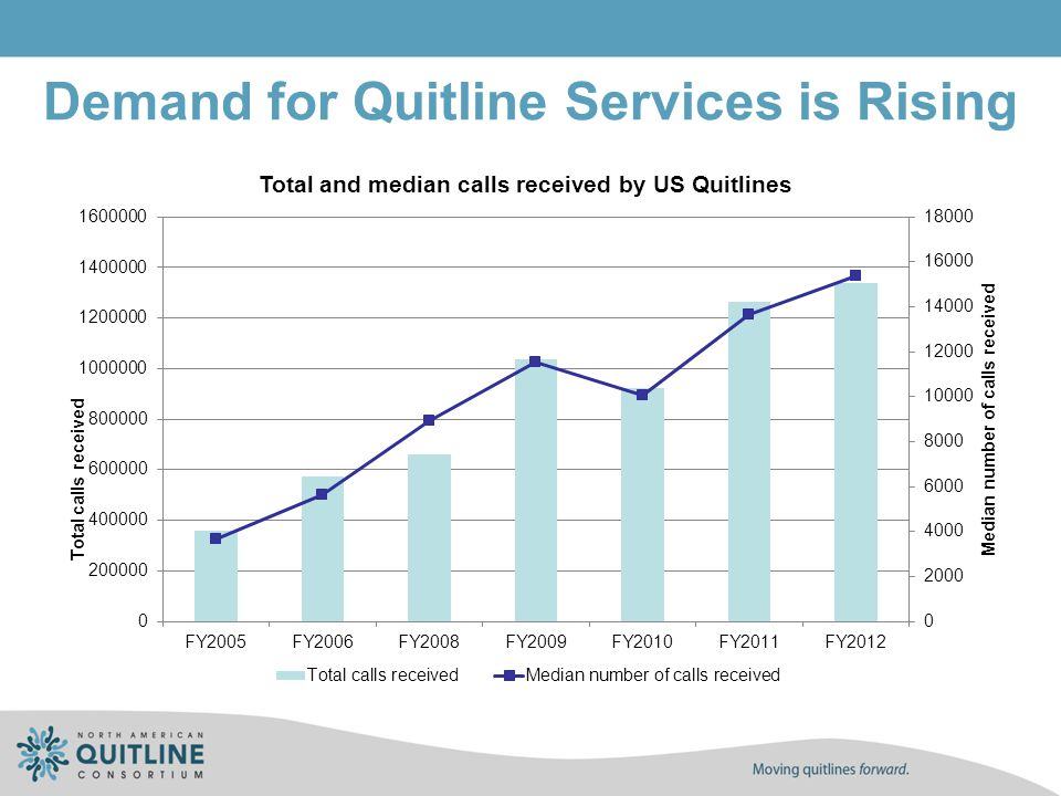 Demand for Quitline Services is Rising