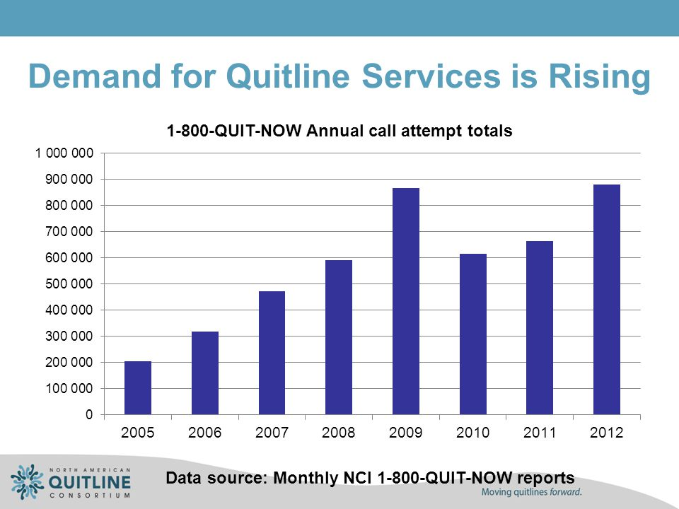 Data source: Monthly NCI 1-800-QUIT-NOW reports