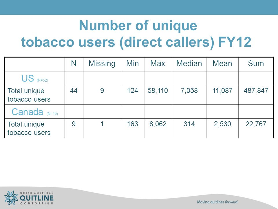 Number of unique tobacco users (direct callers) FY12 NMissingMinMaxMedianMeanSum US (N=52) Total unique tobacco users 44912458,1107,05811,087487,847 C
