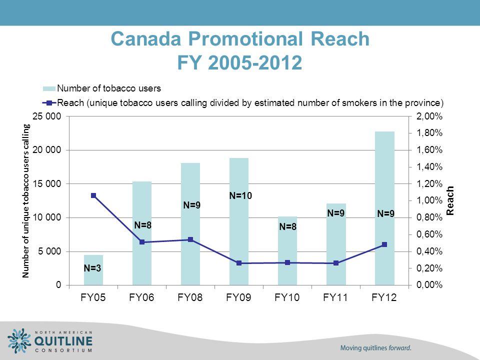 Canada Promotional Reach FY 2005-2012 N=3 N=8 N=10 N=9 N=8 N=9