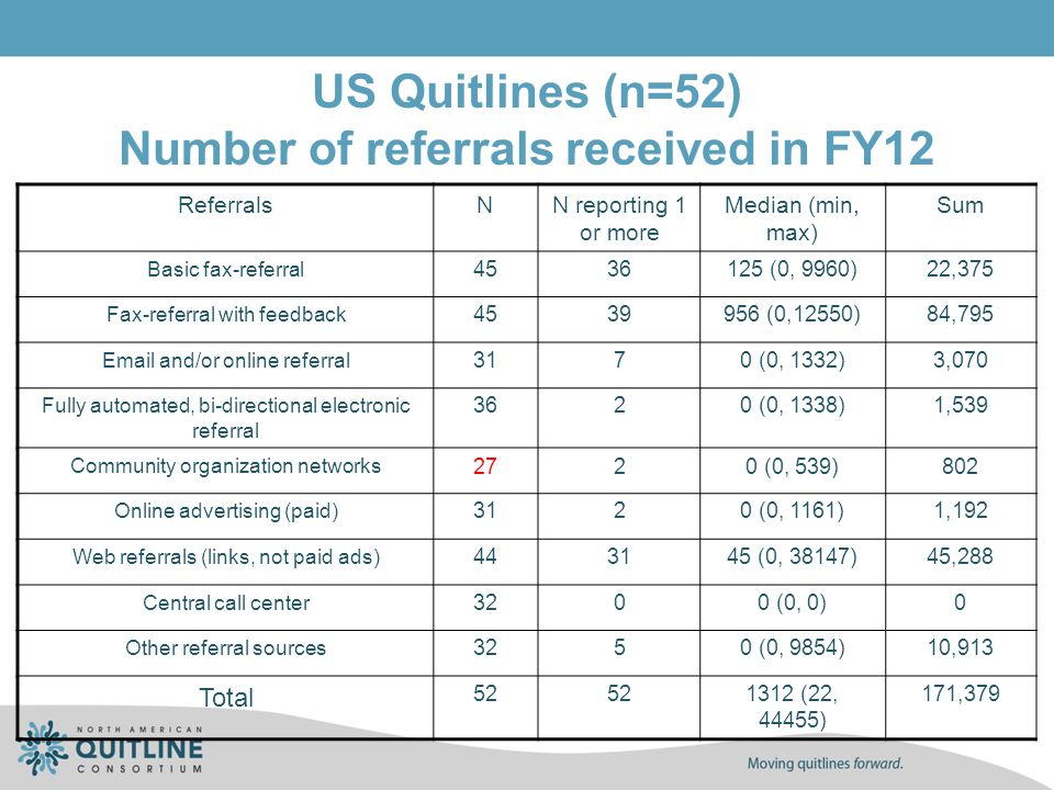 US Quitlines (n=52) Number of referrals received in FY12 ReferralsNN reporting 1 or more Median (min, max) Sum Basic fax-referral 4536125 (0, 9960)22,