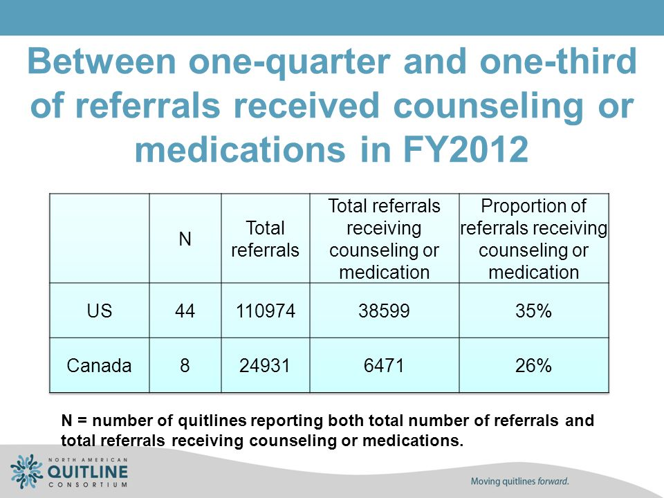 Between one-quarter and one-third of referrals received counseling or medications in FY2012 N = number of quitlines reporting both total number of ref
