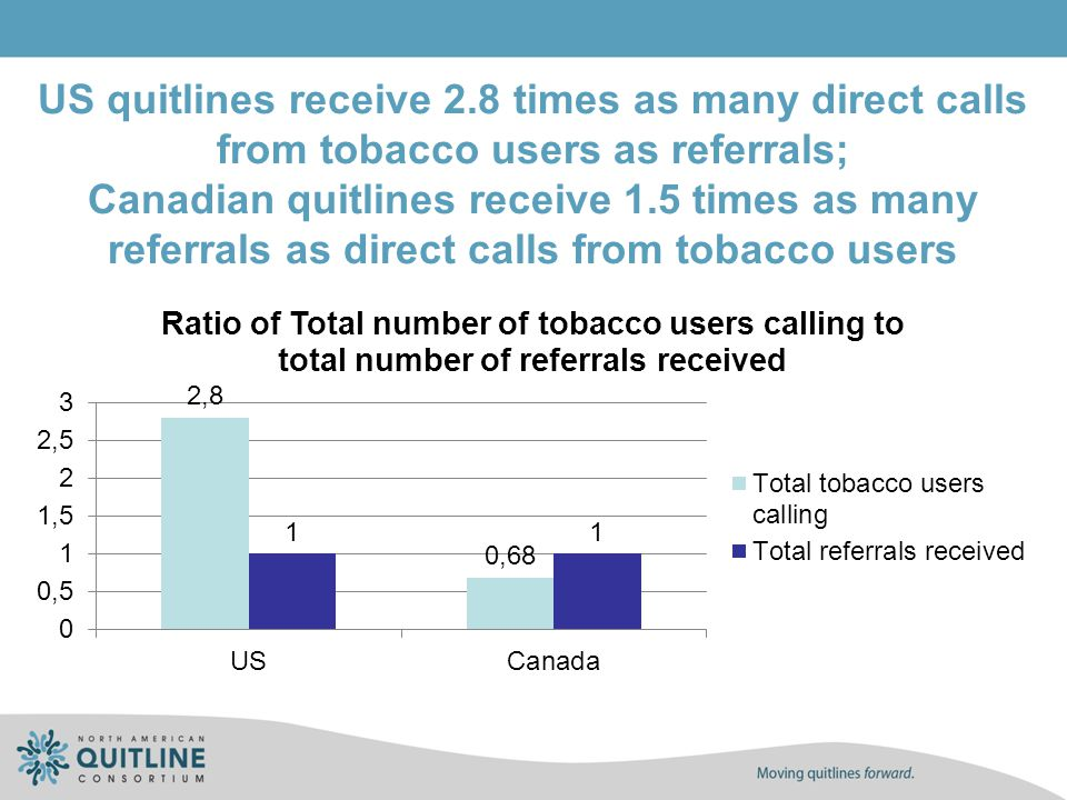 US quitlines receive 2.8 times as many direct calls from tobacco users as referrals; Canadian quitlines receive 1.5 times as many referrals as direct