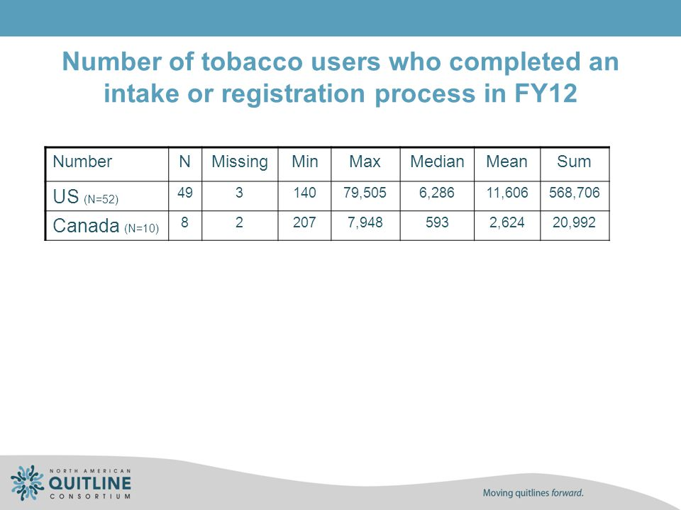 Number of tobacco users who completed an intake or registration process in FY12 NumberNMissingMinMaxMedianMeanSum US (N=52) 49314079,5056,28611,606568
