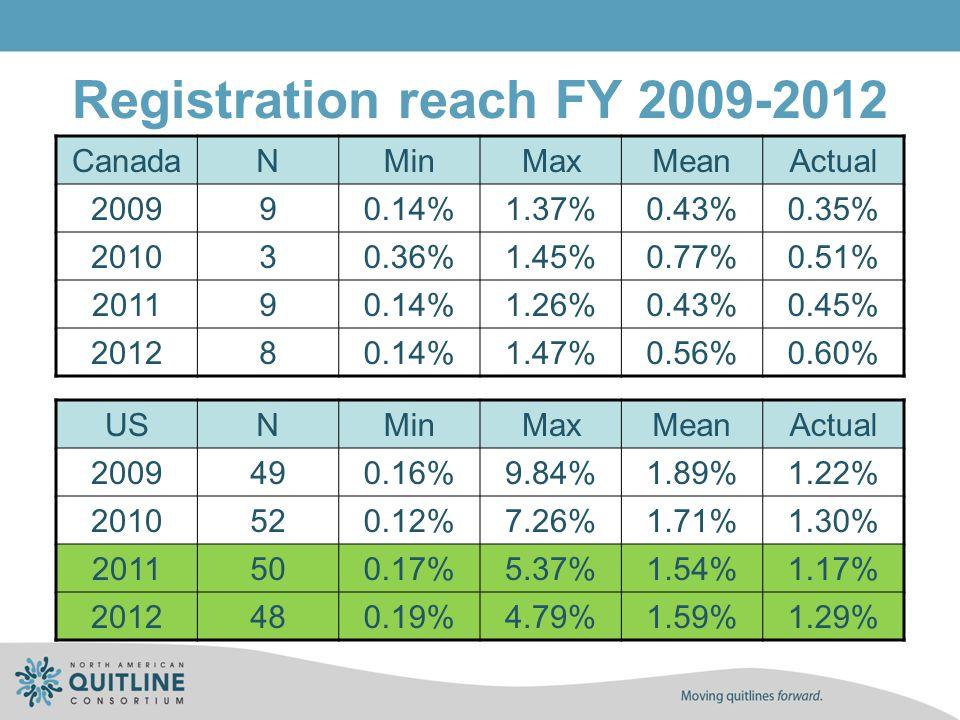 Registration reach FY 2009-2012 CanadaNMinMaxMeanActual 200990.14%1.37%0.43%0.35% 201030.36%1.45%0.77%0.51% 201190.14%1.26%0.43%0.45% 201280.14%1.47%0.56%0.60% USNMinMaxMeanActual 2009490.16%9.84%1.89%1.22% 2010520.12%7.26%1.71%1.30% 2011500.17%5.37%1.54%1.17% 2012480.19%4.79%1.59%1.29%