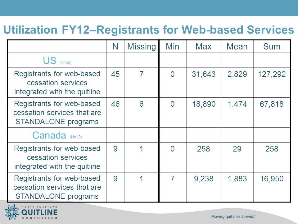 Utilization FY12–Registrants for Web-based Services NMissingMinMaxMeanSum US (N=52) Registrants for web-based cessation services integrated with the q