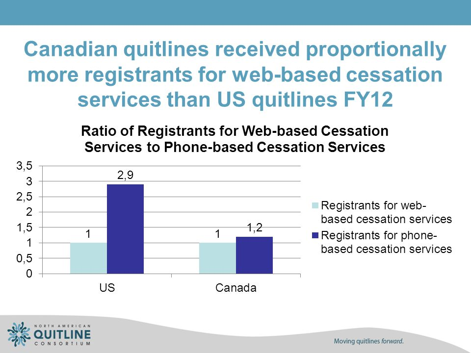 Canadian quitlines received proportionally more registrants for web-based cessation services than US quitlines FY12