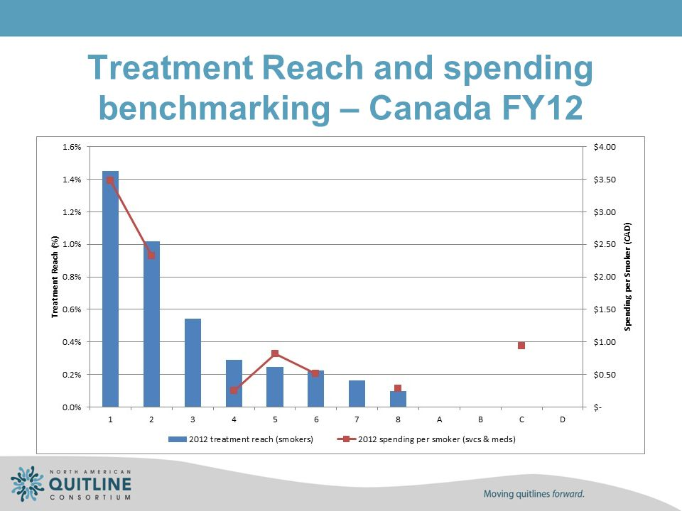 Treatment Reach and spending benchmarking – Canada FY12