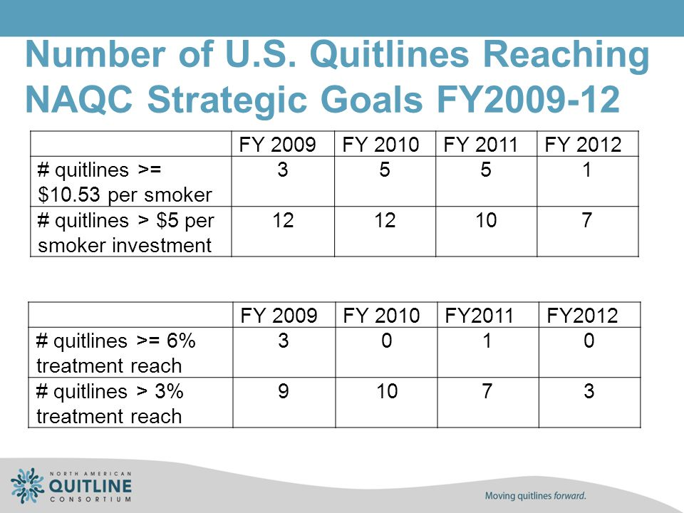 Number of U.S. Quitlines Reaching NAQC Strategic Goals FY2009-12 FY 2009FY 2010FY2011FY2012 # quitlines >= 6% treatment reach 3010 # quitlines > 3% tr