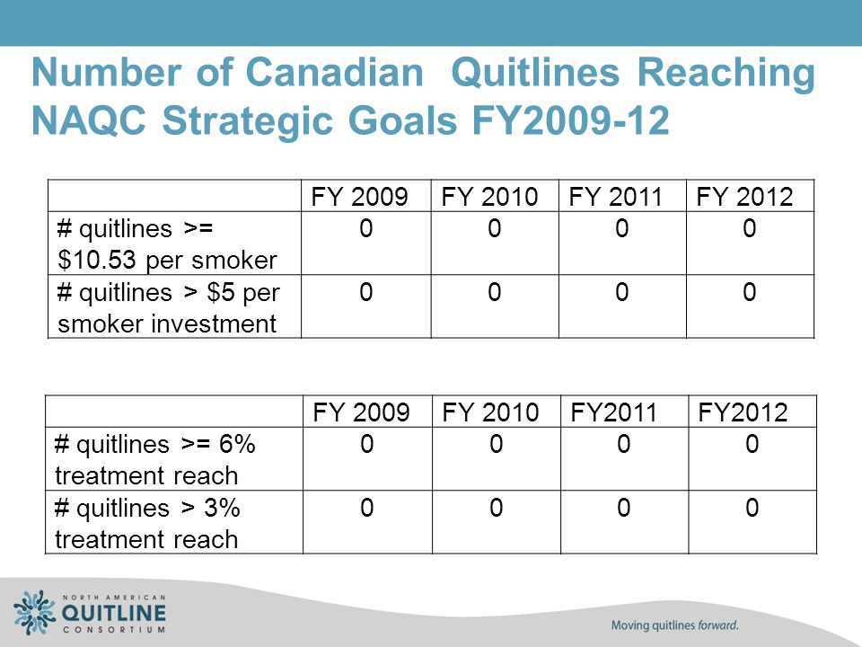Number of Canadian Quitlines Reaching NAQC Strategic Goals FY2009-12 FY 2009FY 2010FY2011FY2012 # quitlines >= 6% treatment reach 0000 # quitlines > 3% treatment reach 0000 FY 2009FY 2010FY 2011FY 2012 # quitlines >= $10.53 per smoker 0000 # quitlines > $5 per smoker investment 0000