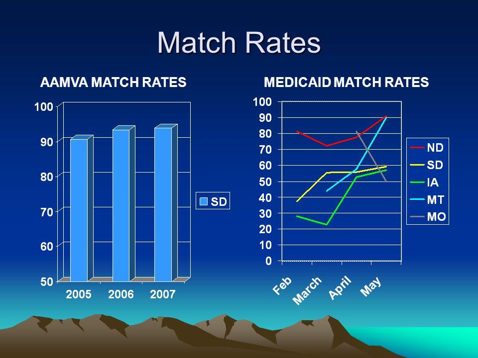 Match Rates MEDICAID MATCH RATESAAMVA MATCH RATES
