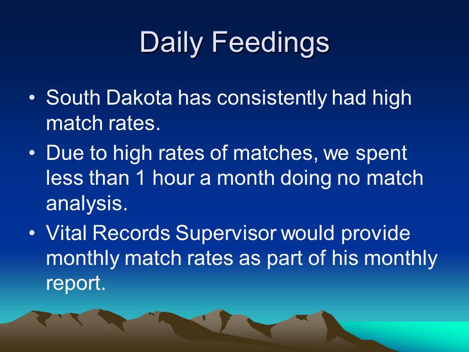 Daily Feedings South Dakota has consistently had high match rates.