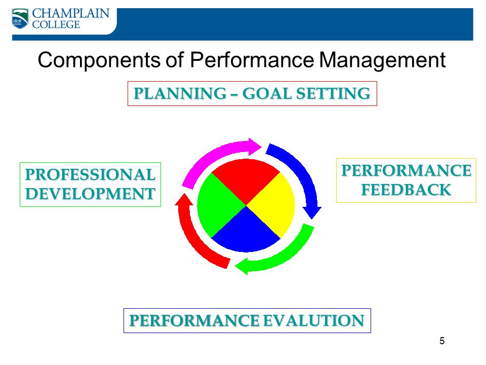 5 Components of Performance Management PLANNING – GOAL SETTING PERFORMANCEFEEDBACK PERFORMANCEEVALUTION PERFORMANCE EVALUTION PROFESSIONALDEVELOPMENT