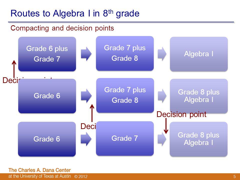 © 2012 Routes to Algebra I in 8 th grade Grade 6 plus Grade 7 Grade 7 plus Grade 8 Algebra I Compacting and decision points 5 Decision point Grade 6 Grade 7 plus Grade 8 Grade 8 plus Algebra I Decision point Grade 6Grade 7 Grade 8 plus Algebra I Decision point