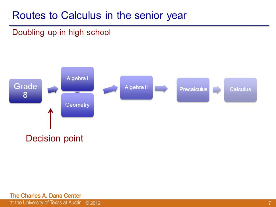 © 2012 Routes to Calculus in the senior year Grade 8 Algebra IGeometryAlgebra IIPrecalculusCalculus Doubling up in high school 7 Decision point