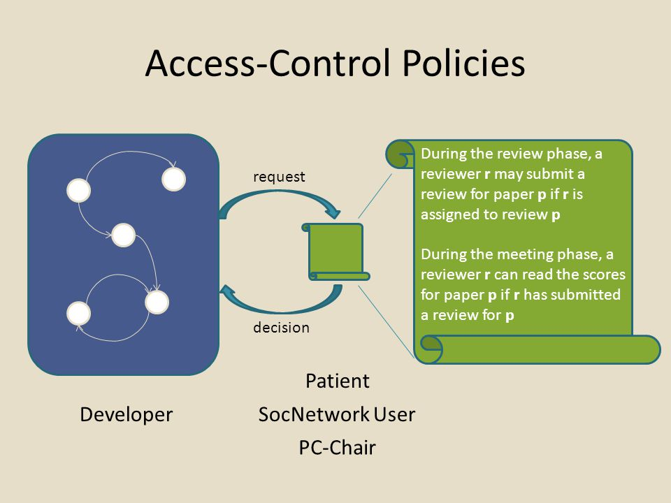 Access-Control Policies request decision Developer Patient During the review phase, a reviewer r may submit a review for paper p if r is assigned to review p During the meeting phase, a reviewer r can read the scores for paper p if r has submitted a review for p SocNetwork User PC-Chair