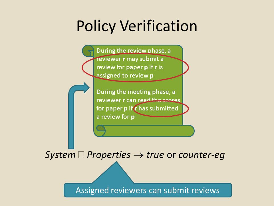 Policy Verification System  Properties  true or counter-eg Assigned reviewers can submit reviews During the review phase, a reviewer r may submit a review for paper p if r is assigned to review p During the meeting phase, a reviewer r can read the scores for paper p if r has submitted a review for p