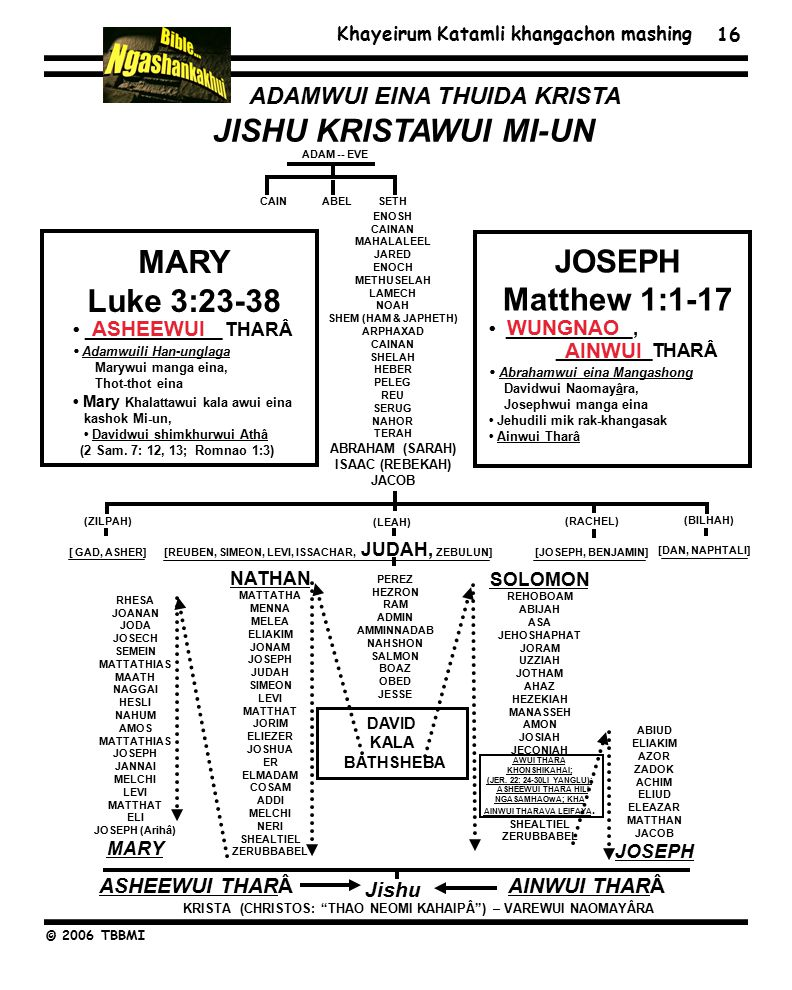 Khayeirum Katamli khangachon mashing © 2006 TBBMI 16 ENOSH CAINAN MAHALALEEL JARED ENOCH METHUSELAH LAMECH NOAH SHEM (HAM & JAPHETH) ARPHAXAD CAINAN SHELAH HEBER PELEG REU SERUG NAHOR TERAH ABRAHAM (SARAH) ISAAC (REBEKAH) JACOB NATHAN MATTATHA MENNA MELEA ELIAKIM JONAM JOSEPH JUDAH SIMEON LEVI MATTHAT JORIM ELIEZER JOSHUA ER ELMADAM COSAM ADDI MELCHI NERI SHEALTIEL ZERUBBABEL PEREZ HEZRON RAM ADMIN AMMINNADAB NAHSHON SALMON BOAZ OBED JESSE SOLOMON REHOBOAM ABIJAH ASA JEHOSHAPHAT JORAM UZZIAH JOTHAM AHAZ HEZEKIAH MANASSEH AMON JOSIAH JECONIAH AWUI THARA KHONSHIKAHAI; (JER.