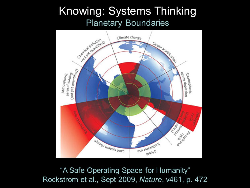 Knowing: Systems Thinking Planetary Boundaries A Safe Operating Space for Humanity Rockstrom et al., Sept 2009, Nature, v461, p.