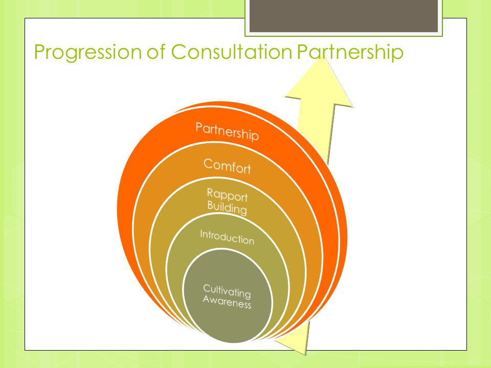 Progression of Consultation Partnership