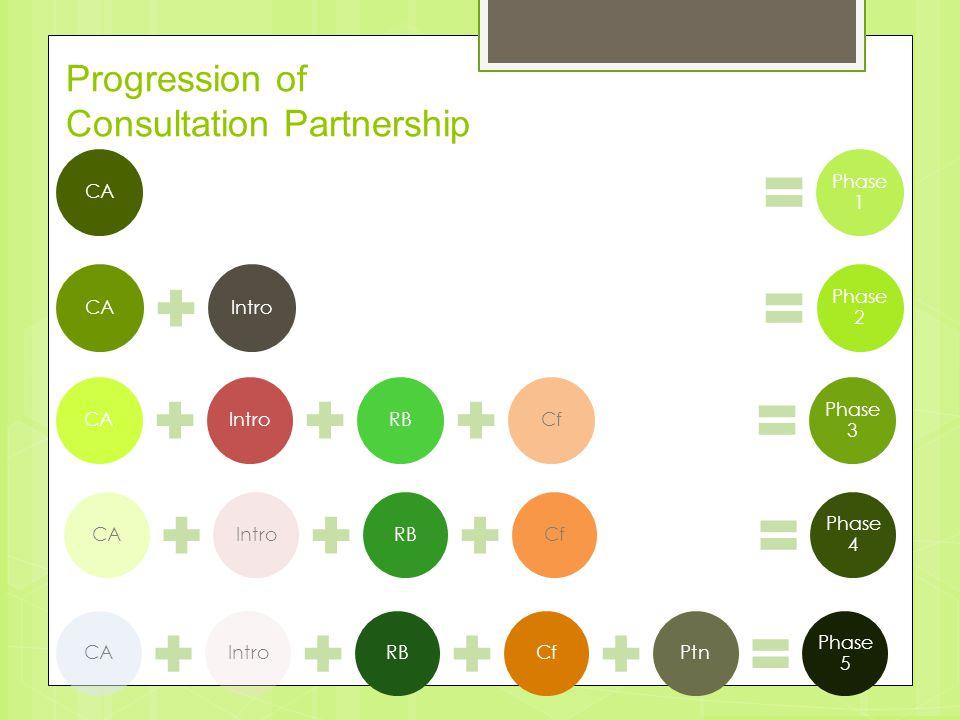 CA Phase 1 Progression of Consultation Partnership CAIntro Phase 2 CAIntroRBCf Phase 3 CAIntroRBCf Phase 4 CAIntroRBCfPtn Phase 5