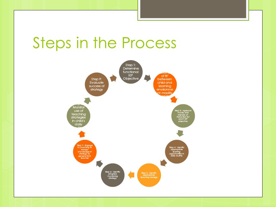 Step 1: Determine functional IEP Objective Step 2: Evaluate